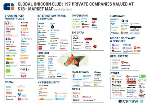 $1B+ Market Map: The World's 197 Unicorn Companies In One
