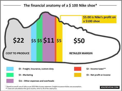 What Does It Cost To Make A Running Shoe? Solereview
