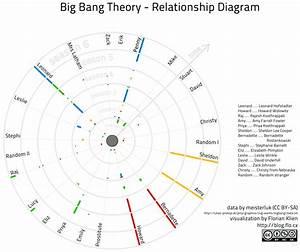 Big Bang Theory Relationship Diagram Update U2026