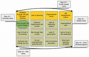 Affinity Diagram In Six Sigma  Video