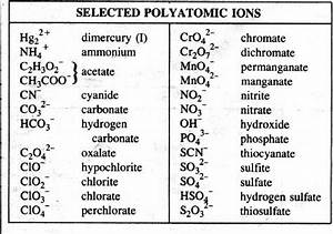 Periodic Table With Polyatomic Ions | Search Results ...