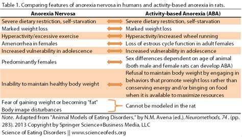 models  anorexia nervosa   insights   animal