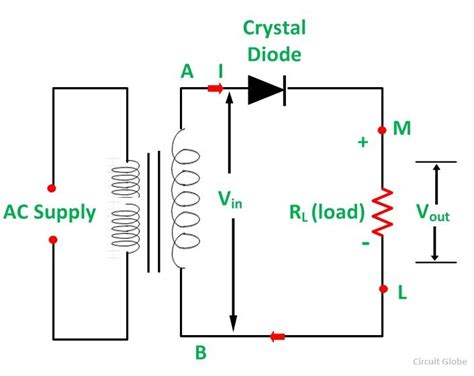 What Half Wave Full Rectifier Operation