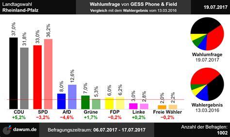März 2013 wurde die spö mit kaiser als spitzenkandidat bei der landtagswahl in kärnten erstmals seit 1994 wieder stimmenstärkste partei. Landtagswahl Rheinland-Pfalz: Neueste Wahlumfrage | Sonntagsfrage #ltwrp