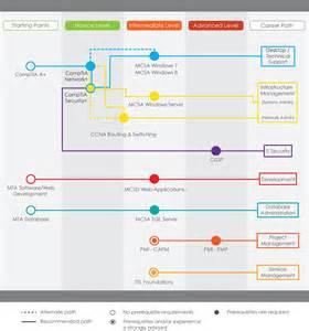 Microsoft Certification Career Path 2017