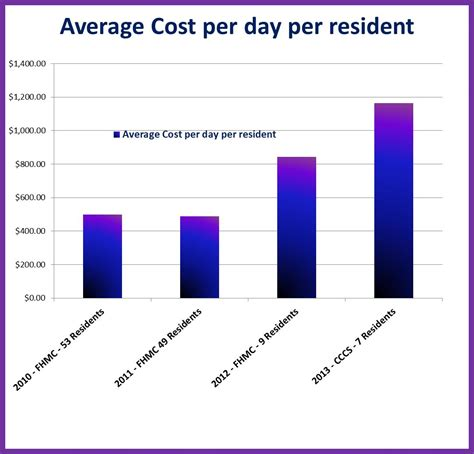 Average Building Cost Per Square Foot By Zip Code