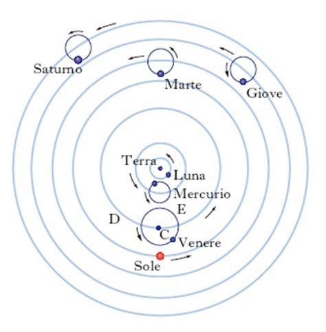 modello tolemaico sistema geocentrico nemesis astronomia
