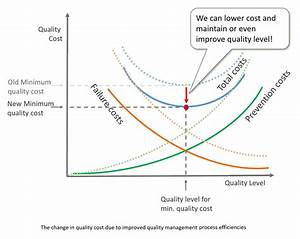 11 Ways To Reduce Cost Of Quality With Integrated Mes And Eqms