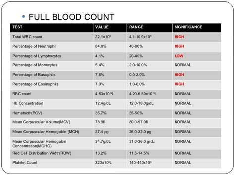 mono blood test normal range lab investigation