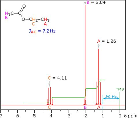 Reading Proton Nmr by Nmr Spectroscopy