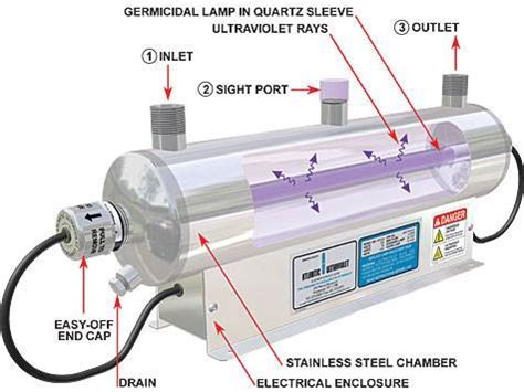 ULTRAVIOLET LIGHT (UV) WATER PURIFICATION - H2O Care
