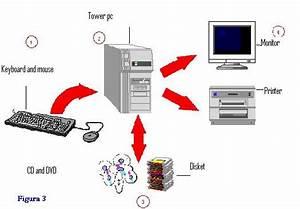 Computer Parts Diagram  U00ab Didac23
