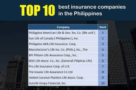 top-10-insurance-companies-in-the-philippines - PESOLAB