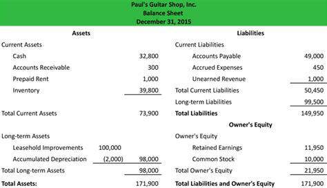 balance sheet exle template format analysis explanation