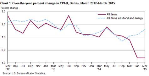 consumer price index dallas fort worth march 2015 southwest information office u s