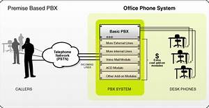 Virtual Pbx U00ae