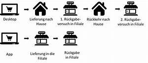 Zara Auf Rechnung : multi channel analyse zara webspotting ~ Themetempest.com Abrechnung