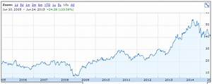 Msft Stock Chart Home Capital Group Dividend Stock Analysis