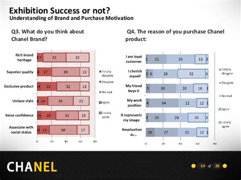 How Do You Evaluate Success by Chanel Part 3 Exhibition Evaluation