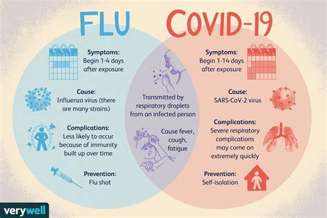 Influenza Virus Vaccine