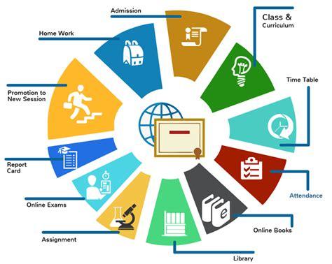 ERP System | HRMS | Payroll | INFOR LN | BAAN ERP | Zoho ...