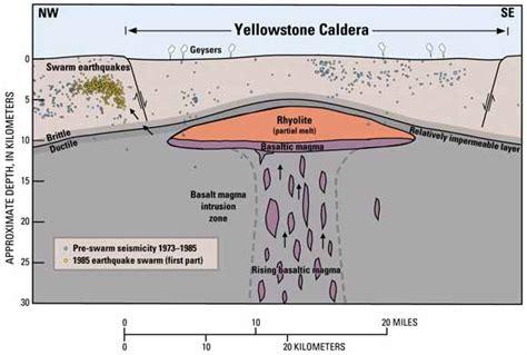 Volcanic Hazards Yellowstone National Park