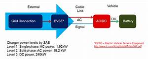 Are You On-board  Demystifying Ev Charging Systems