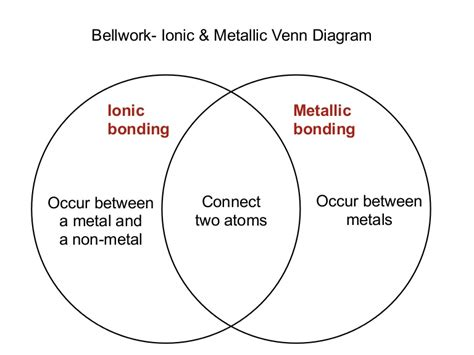 lecture  ionic  covalent