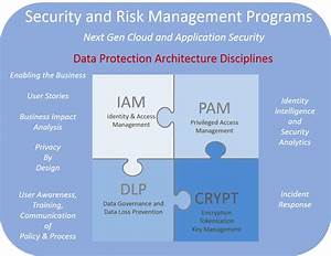 31 Identity And Access Management Architecture Diagram