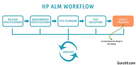 defect management  hp almquality center