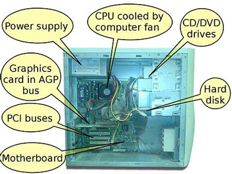 Computer Basics Hardware Processing Internal Memory