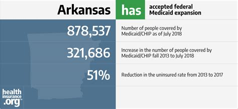 arkansas   acas medicaid expansion eligibility