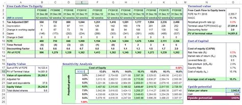 sensitivity analysis  excel template  dcf guide