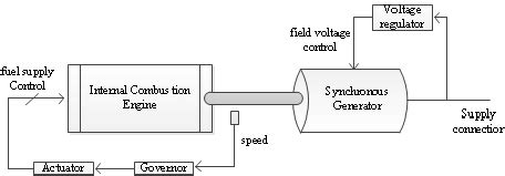 Simple Engine Block Diagram by The Schematic Diagram Of A Diesel Generator