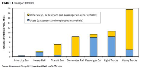 Here's How Much Safer Transit Is Compared to Driving