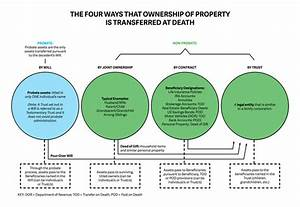 Diagram - Four Ways That Property Is Transferred At One U0026 39 S Passing