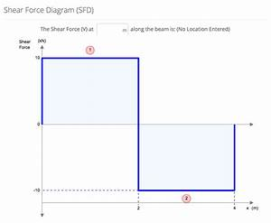 How To Calculate Shear Force Diagrams
