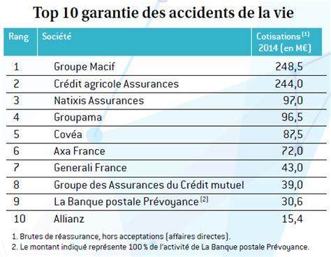 l argus de l assurance classement pr 233 voyance 2015