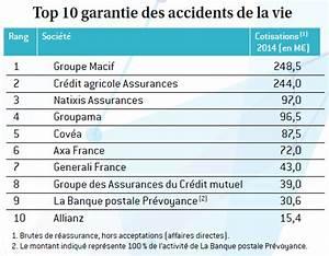La Banque Postale Assurance Auto Assistance : classement pr voyance 2015 ~ Maxctalentgroup.com Avis de Voitures