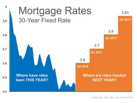 Historically Low Interest Rates Are Expected To Climb In