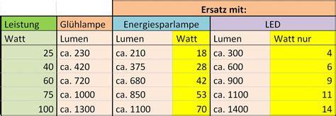 vergleich led watt glühbirne vergleich led watt gl 252 hbirne sch 246 n lichtausbeute und stromverbrauch len im vergleich