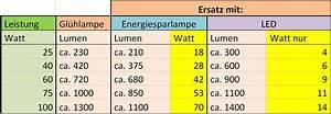 Umrechnung Lumen Watt Led Tabelle : vergleich led watt gl hbirne ~ Watch28wear.com Haus und Dekorationen