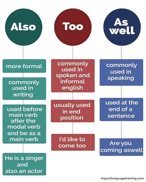 Adverbs: Also, As Well, Too, So, Either, Neither ...