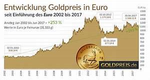 Goldpreis 333 Berechnen : goldpreis aktuell in euro goldkurs ~ Themetempest.com Abrechnung
