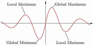 Maximum Und Minimum Berechnen : what is the difference between local minima maxima and absolute minima maxima quora ~ Themetempest.com Abrechnung