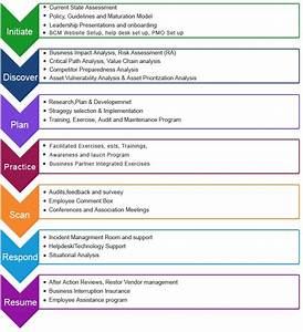 sample resume business continuity resume ixiplay free With business continuity plan template australia
