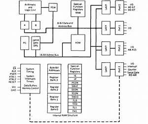 Functional Block Diagram 8086 Microprocessor