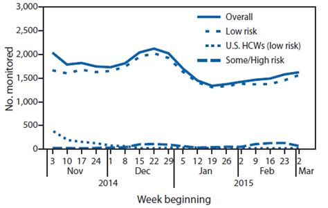 monitoring of persons with risk for exposure to ebola virus disease united states november 3