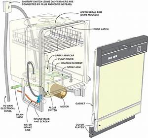 Dishwasher Accessories - 24-7 In Touch