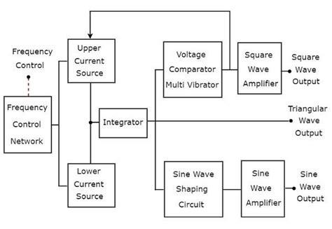 Diagram Of Signal by Signal Generators Tutorialspoint
